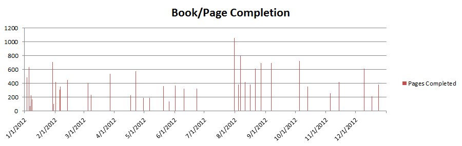 book page completion graph, 2012