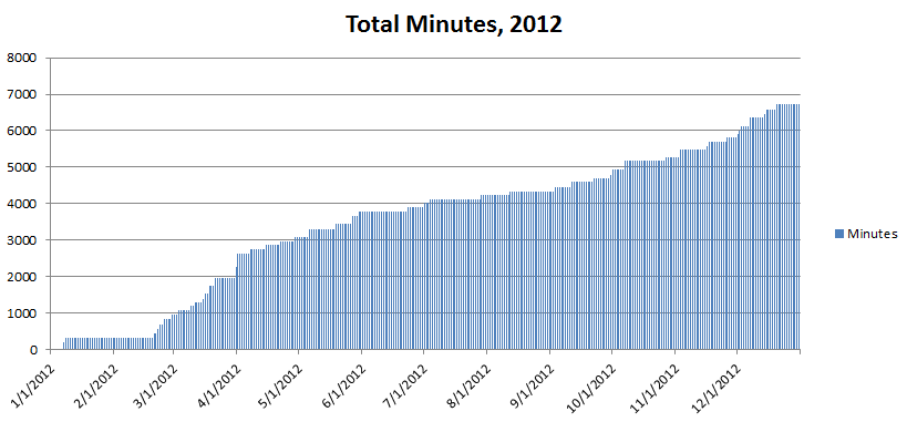 total_minutes