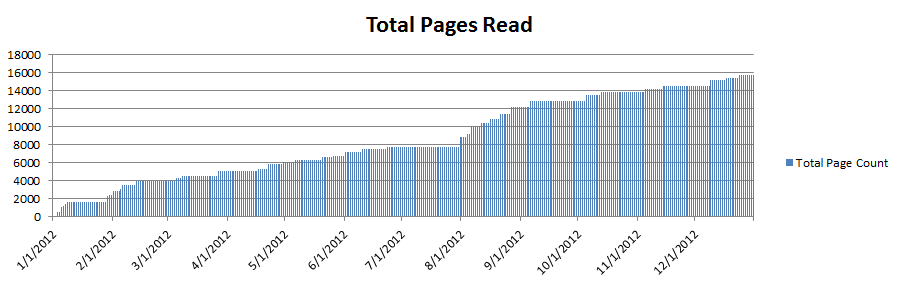 total pages, 2012