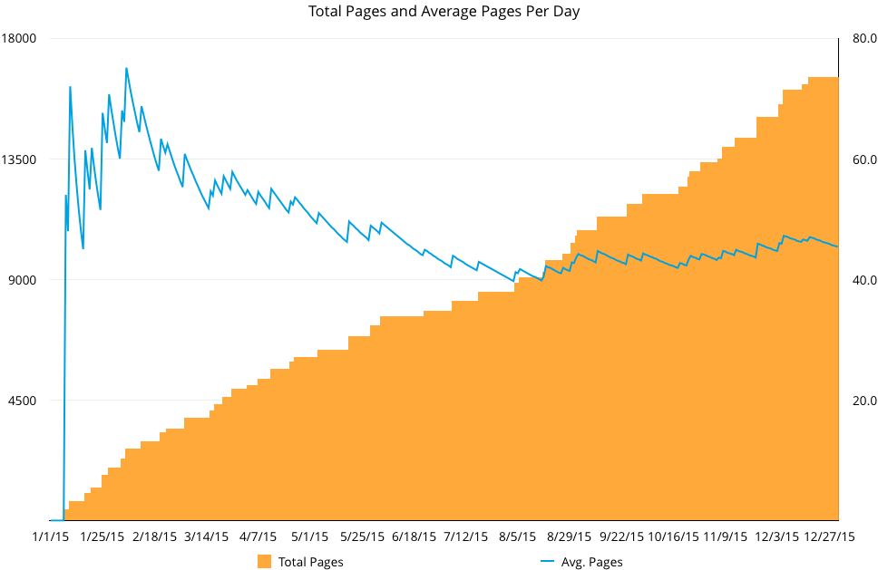 total-pages-vs-avg-ppd